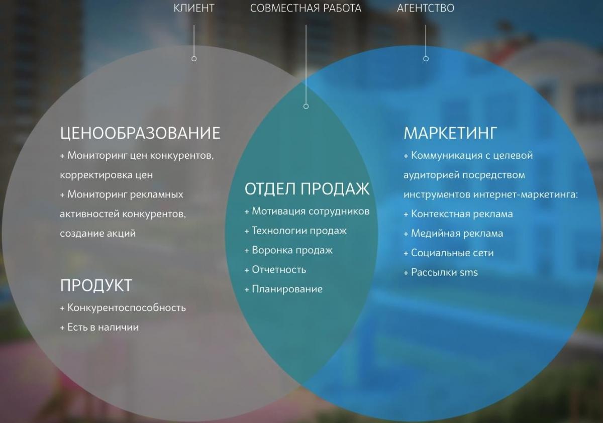 инвестиционные бизнес план